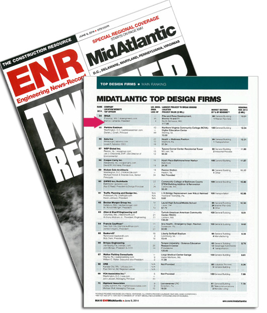 sk&a listed amongst enr mid-atlantic's top design firms | sk&a